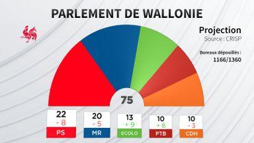 La nouvelle configuration du Parlement wallon