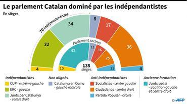 Le parlement Catalan dominé par les indépendantistes