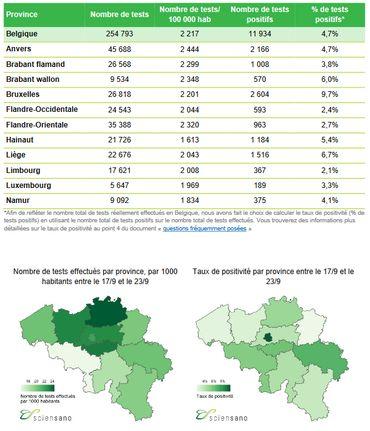 Bilan coronavirus du 27 septembre : le taux de contamination sur 14 jours atteint près de 170 cas pour 100.000 habitants