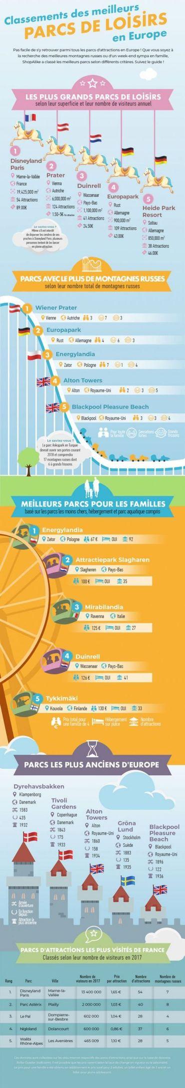 Le classement ultime des parcs d'attractions et de loisirs