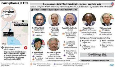 Les arrestations de responsables de la FIFA à Zurich et les inculpations aux États-Unis.