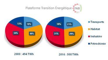 Consommation d'énergie finale par usage / Source des données : calcul FABI à partir des usages