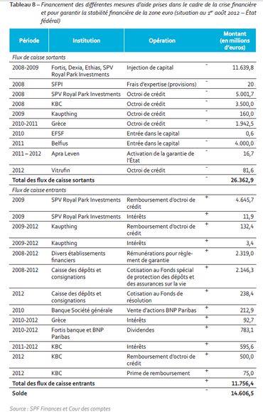 5 ans après : La facture de la crise
