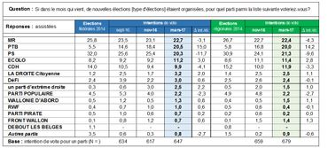 Wallonie-Baromètre mars 2017