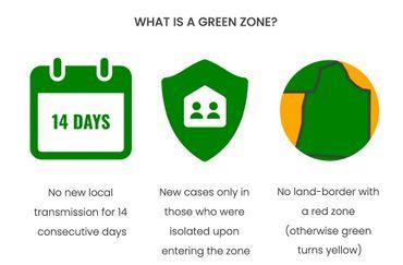 Les critères pour une zone verte tels que définis sur endcoronavirus.org : pas de nouvelles transmissions au sein de la communauté pendant 14 jours, de nouveaux cas détectés uniquement chez ceux qui ont été isolés à leur entrée dans la zone, pas de frontière entre zones vertes.
