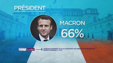 Dans un scénario avec Emmanuel Macron et Marine Le Pen au deuxième tour, les Belges ferait d'Emmanuel Macron leur président.