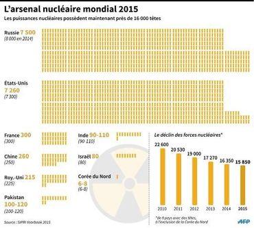 L'arsenal nucléaire mondial 2015 des principales puissances et déclin des forces depuis 2010