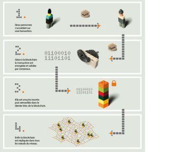 """Infographie issue du livre blanc """"Comprendre la blockchain"""". © U Change"""