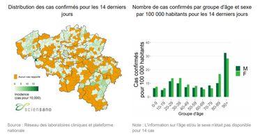 En moyenne 84 nouvelles contaminations par jour la semaine dernière, en baisse de 11%