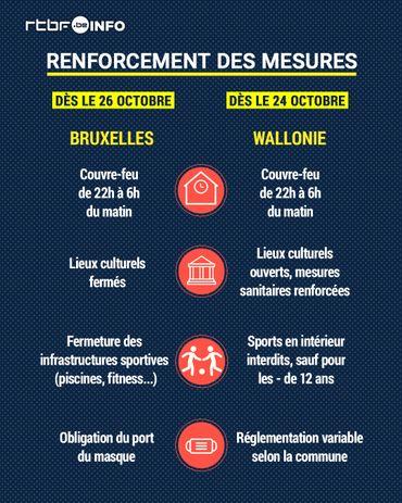 Coronavirus en Wallonie: le couvre-feu commence à 22 heures, quelles sont les autres mesures?