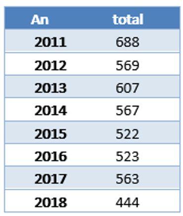 Chiffres absolus d'accidents de travail (accidents sur le trajet domicile-travail non inclus) au sein d'Infrabel (environ 10.200 collaborateurs)