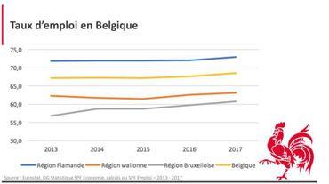 Taux d'emploi en Belgique.