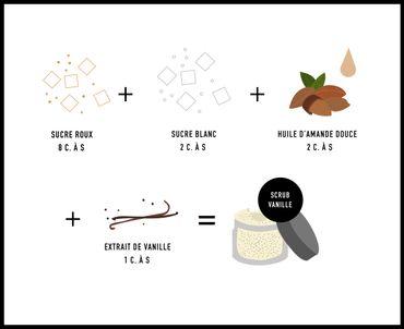 DIY Beauté : 7 body scrubs pour faire peau neuve