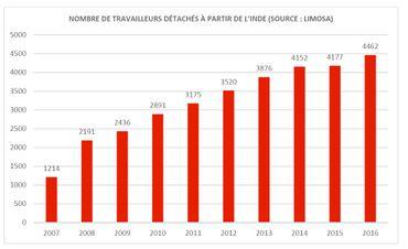 """Dumping social : toujours plus de travailleurs étrangers """" détachés """" en Belgique"""