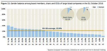 Équilibre entre les hommes et les femmes parmi les membres du conseil d'administration, les présidents et les directeurs généraux des grandes entreprises cotées en bourse dans l'UE, octobre 2016.