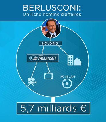 Silvio Berlusconi, l'homme d'affaires