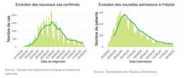 Coronavirus en Belgique ce lundi 25mai: 250 nouveaux cas, dont 175 en Flandre, à cause du dépistage ou le virus y est-il plus actif?