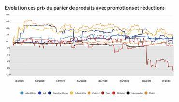 Hausse des prix dans les supermarchés: stop ou encore?