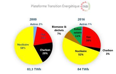 Production électrique par sources 2000 et 2016 / Source des données : STATBEL