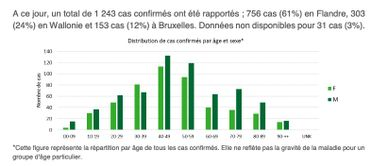 Coronavirus en Belgique: 185 nouveaux cas, les 40-50 ans particulièrement touchés