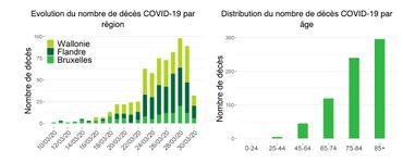 Coronavirus: âge des patients, répartition des cas en Belgique… Voici où en est l'épidémie ce dimanche