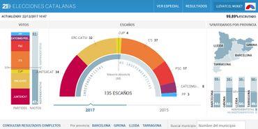 Capture d'écran du site du journal espagnol El País présentant les résultats des élections en Catalogne.