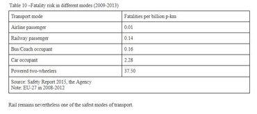 Risques d'accidents mortels selon les différents moyens de transport