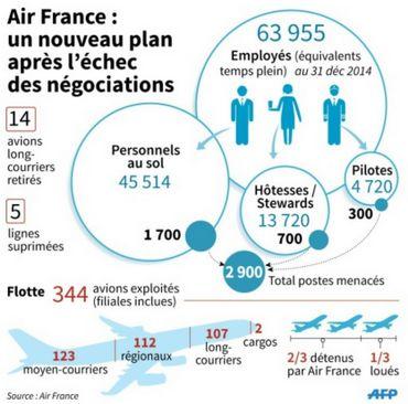 La colère des salariés d'Air France est due au plan de restructuration