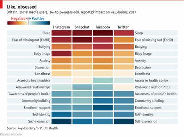 Comment les réseaux sociaux impactent le bien-être des jeunes