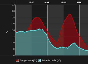 Courbes comparatives entre les températures et le point de rosée