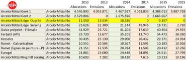 ArcelorMittal gagne-t-elle de l'argent en polluant ?