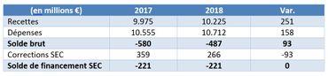Le budget 2018 résumé dans un tableau, document fourni lors de la conférence de presse
