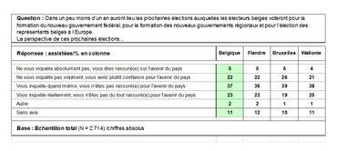 Niveau d'appréhension des Belges envers les prochaines élections