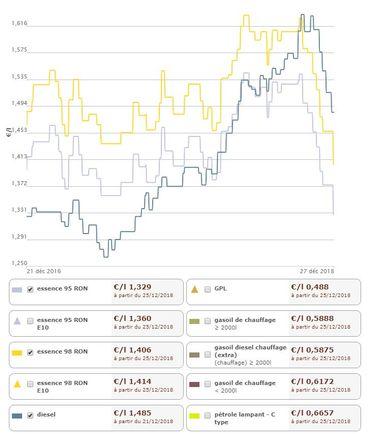 En ce jour de Noël, l'essence est à son plus bas prix depuis deux ans