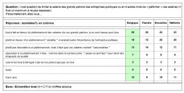 Allocations et top managers, sous la loupe du Baromètre RTBF-La Libre-Dedicated