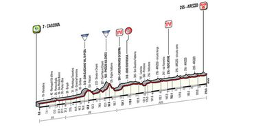Le profil de la 3e étape de Tirreno-Adriatico