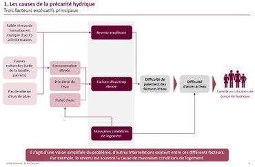 Les causes à l'origine de la précarité hydrique.