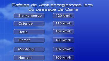 Tempête Ciara: les pompiers ont mené plus de 11.000 interventions en Wallonie et à Bruxelles (vidéos)
