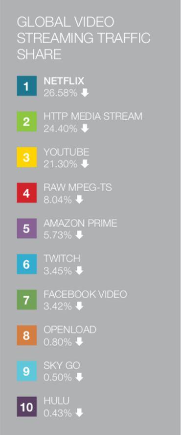 Si on se concentre uniquement sur le trafic réalisé par les plateformes de streaming vidéo, Netflix est toujours première avec 26,58%, bien devant YouTube, Amazon Prime, Twitch ou encore Facebook Video.
