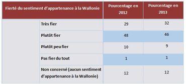Le Wallon se sent de plus en plus différent du Flamand