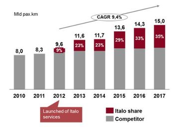 Graphique de l'expansion du marché du transport sur LGV en Italie