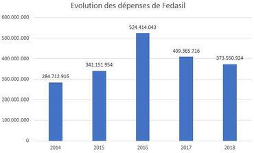 Evolution des dépenses de Fedasil de 2014 à 2018. (Source cabinet de la ministre De Bloock)