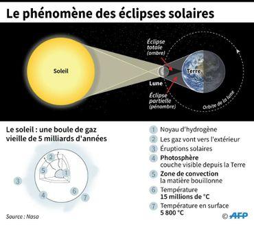 Le phénomène des éclipses solaires.
