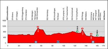 Le résumé de la 4e étape du tour de suisse en direct