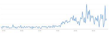 """Capture d'écran des résultats Google Trends pour la recherche """"Comment déménager au Canada""""."""