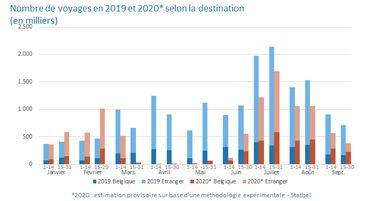 Voyages à l'étranger: comment les habitudes des Belges ont-elles changé entre2019 et2020?