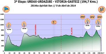 La troisième étape du Tour du Pays Basque le résumé en direct live