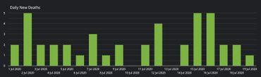 Bilan du 21juillet du coronavirus en Belgique: 201 nouveaux cas, +79% dans la moyenne sur 7 jours