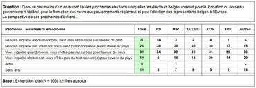 Niveau d'appréhension des Bruxellois envers les prochaines élections