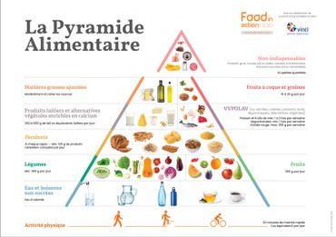 La Pyramide Alimentaire 2020, développée par Food in Action et le département diététique de l'Institut Paul Lambin – Haute École Léonard de Vinci